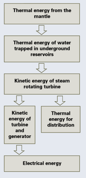 ... of Energy Transformations and Transfers - About Geothermal Energy