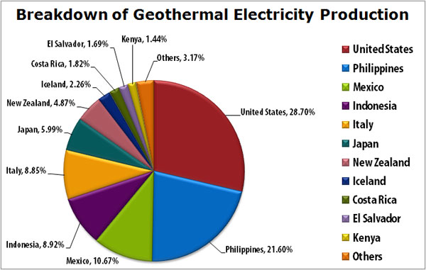 Usage of Geothermal Energy in the World
